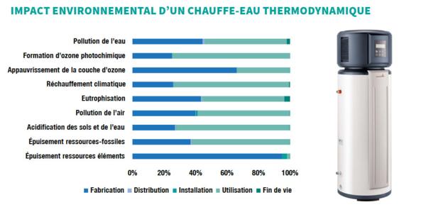 Impact environnemental d'un chauffe-eau thermodynamique